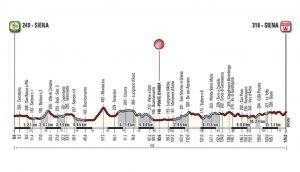 route-profile-2017-strade-bianche