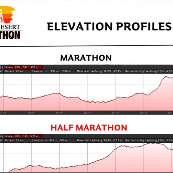 Petra Marathon Elevation_Profiles
