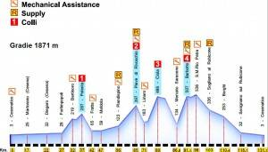 race-profile-135km